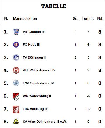 Tabellenführer - zumindest bis Mitte kommender Woche. :)