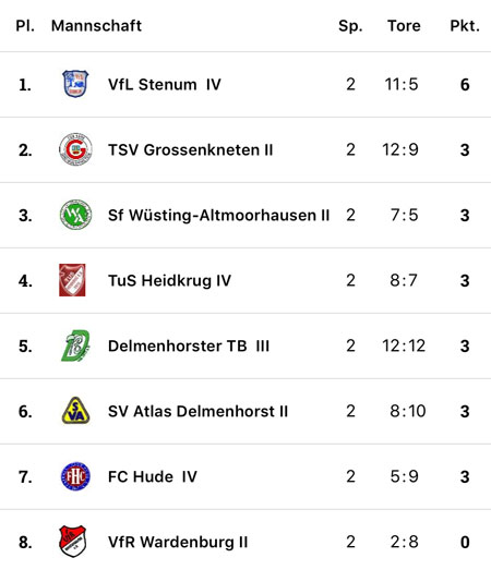 Sicherlich nicht überzubewerten, aber als einziges Team mit zwei Siegen aus den ersten beiden Partien dürfen für uns bis zum nächsten Spieltag über die Tabellenführung freuen.