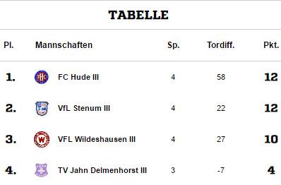 Die aktuelle Spitzengruppe der Tabelle zeigt auch gleichzeitig unser noch ausstehendes Restprogramm. Los geht es am kommenden Sonntag mit der anscheinend größten Herausforderung beim FC Hude.