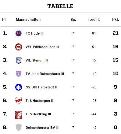 Das tolle Saisonergebnis schwarz auf weiß: nach fünf Siegen in sieben Spielen ein souveräner dritter Tabellenplatz - unser bisher bestes Ergebnis überhaupt.