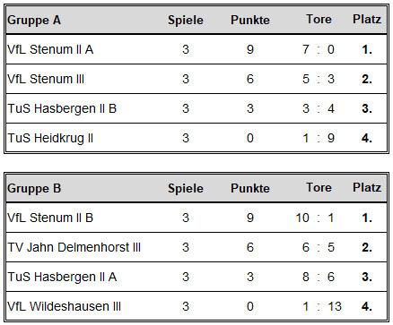 Die Abschlusstabellen der Vorrunde: Die Silberrunde wurde kunterbunt gemischt, während der TV Jahn Delmenhorst in der Goldrunde auf einen Stenumer Block aus drei Mannschaften zusteuerte.